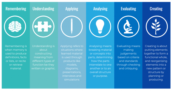 The cognitive levels of Bloom's taxonomy