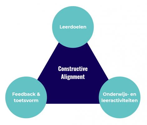 Constructive alignment pyramid